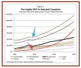 Per Capita GDP Growth: Free-Market vs State Capitalism (real through 2010, then projected)