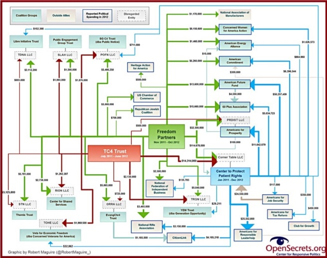 The Koch Brothers' Network. Source: Center for Responsive Politics