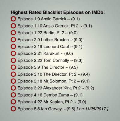 ♤♤🔴 News about The Blacklist  | The Blacklist Declassified