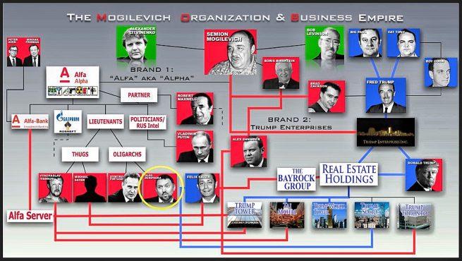 Image result for Skripal, Yanukovych, Deripaska, Firtash, Mogilevich, Vekselberg, Akhmetov