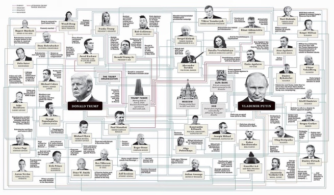 ♤♤♤♤🇷🇺 Trump/Russia 🇺🇸  | The Blacklist Declassified